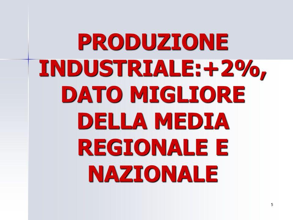 PRODUZIONE INDUSTRIALE:+2%, DATO MIGLIORE DELLA MEDIA REGIONALE E NAZIONALE 5 Per aggiungere alla diapositiva il logo della società: Scegliere Immagin