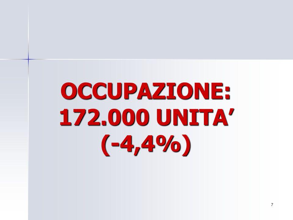 OCCUPAZIONE: 172.000 UNITA' (-4,4%) 7 Per aggiungere alla diapositiva il logo della società: Scegliere Immagine dal menu Inserisci Individuare il file