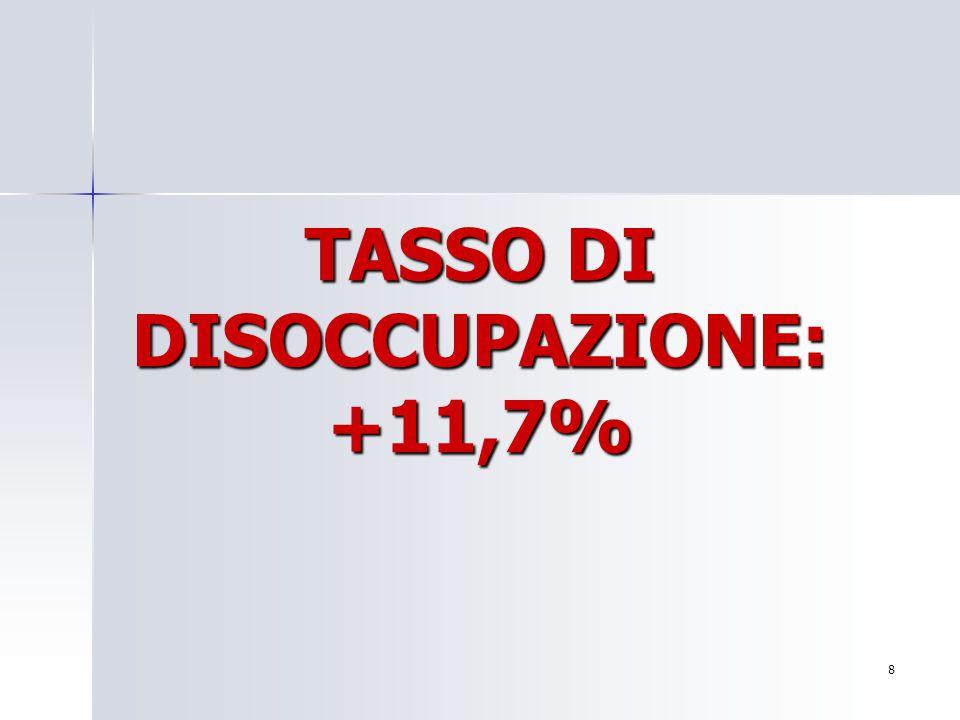 TASSO DI DISOCCUPAZIONE: +11,7% 8 Per aggiungere alla diapositiva il logo della società: Scegliere Immagine dal menu Inserisci Individuare il file con