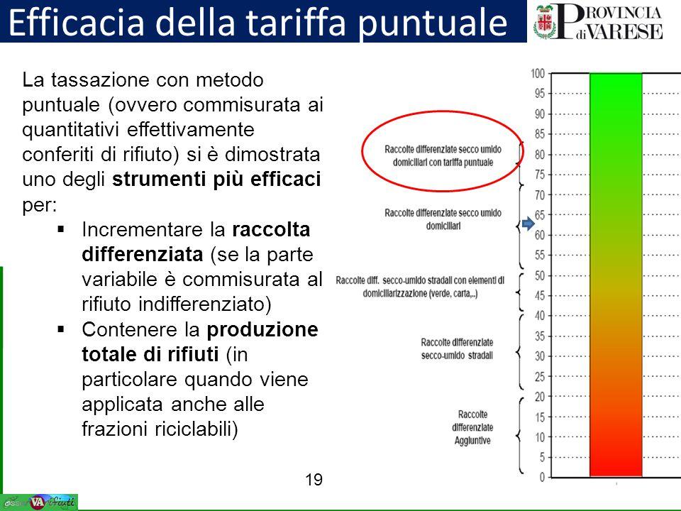 Efficacia della tariffa puntuale 19 La tassazione con metodo puntuale (ovvero commisurata ai quantitativi effettivamente conferiti di rifiuto) si è di