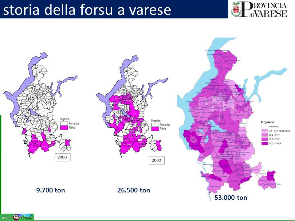 storia della forsu a varese 9.700 ton26.500 ton 53.000 ton