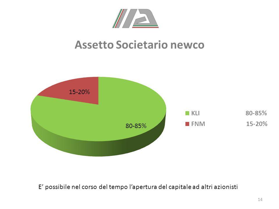 Assetto Societario newco 14 E' possibile nel corso del tempo l'apertura del capitale ad altri azionisti