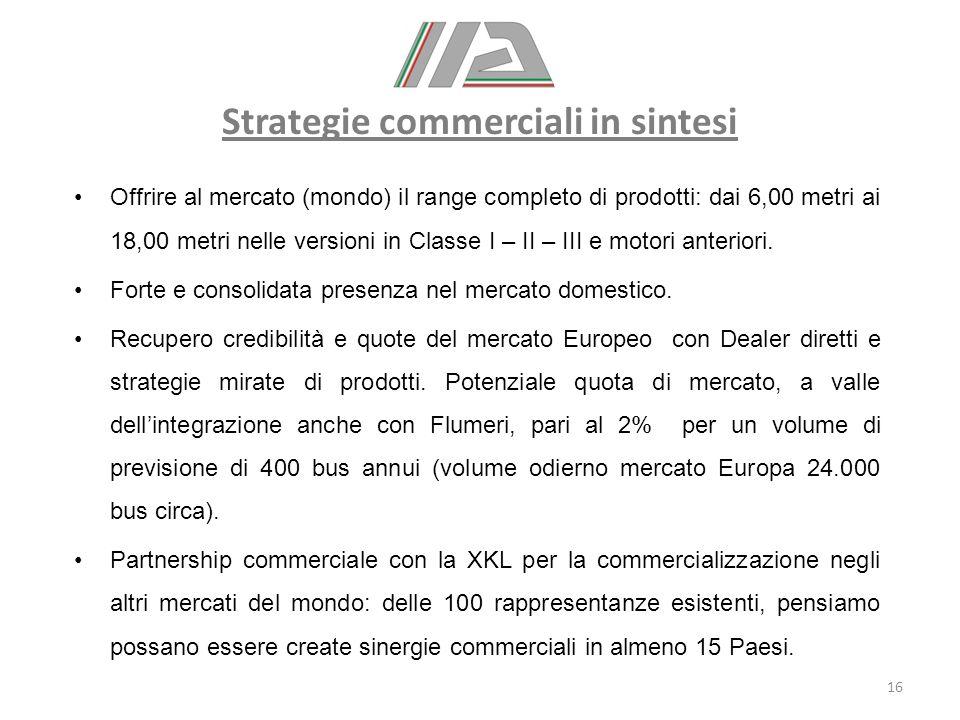 Strategie commerciali in sintesi Offrire al mercato (mondo) il range completo di prodotti: dai 6,00 metri ai 18,00 metri nelle versioni in Classe I –