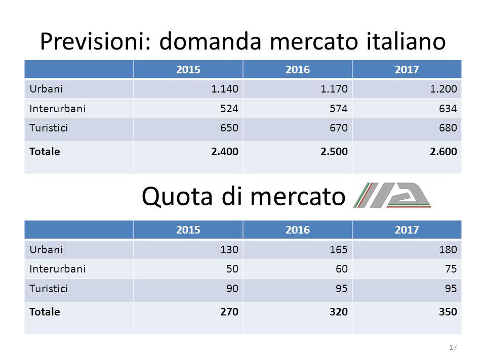 Previsioni: domanda mercato italiano 201520162017 Urbani1.1401.1701.200 Interurbani 524 574 634 Turistici 650 670 680 Totale2.4002.5002.600 Quota di m