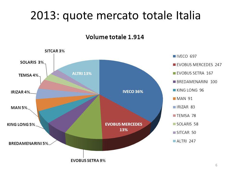 2013: quote mercato totale Italia 6