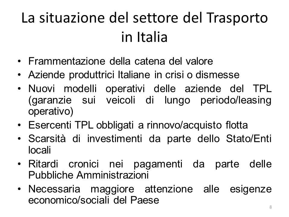 La situazione del settore del Trasporto in Italia Frammentazione della catena del valore Aziende produttrici Italiane in crisi o dismesse Nuovi modell