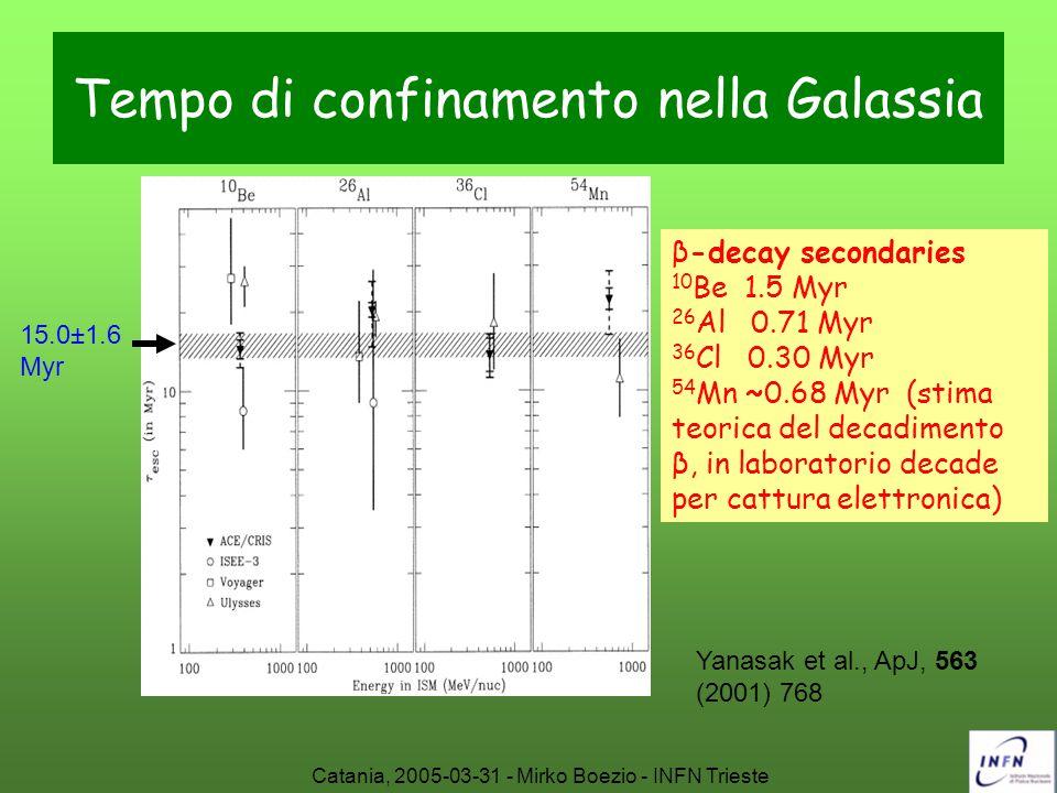 Catania, 2005-03-31 - Mirko Boezio - INFN Trieste Tempo di confinamento nella Galassia β-decay secondaries 10 Be 1.5 Myr 26 Al 0.71 Myr 36 Cl 0.30 Myr