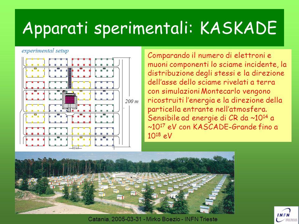 Catania, 2005-03-31 - Mirko Boezio - INFN Trieste Apparati sperimentali: KASKADE Comparando il numero di elettroni e muoni componenti lo sciame incide