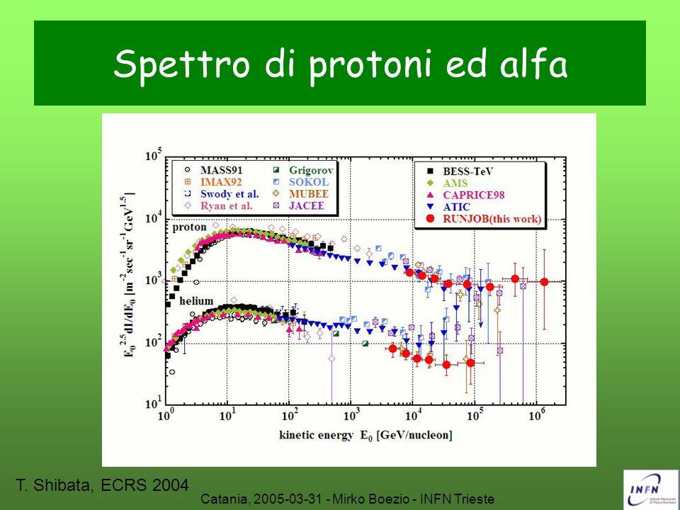 Catania, 2005-03-31 - Mirko Boezio - INFN Trieste Spettro di protoni ed alfa T. Shibata, ECRS 2004