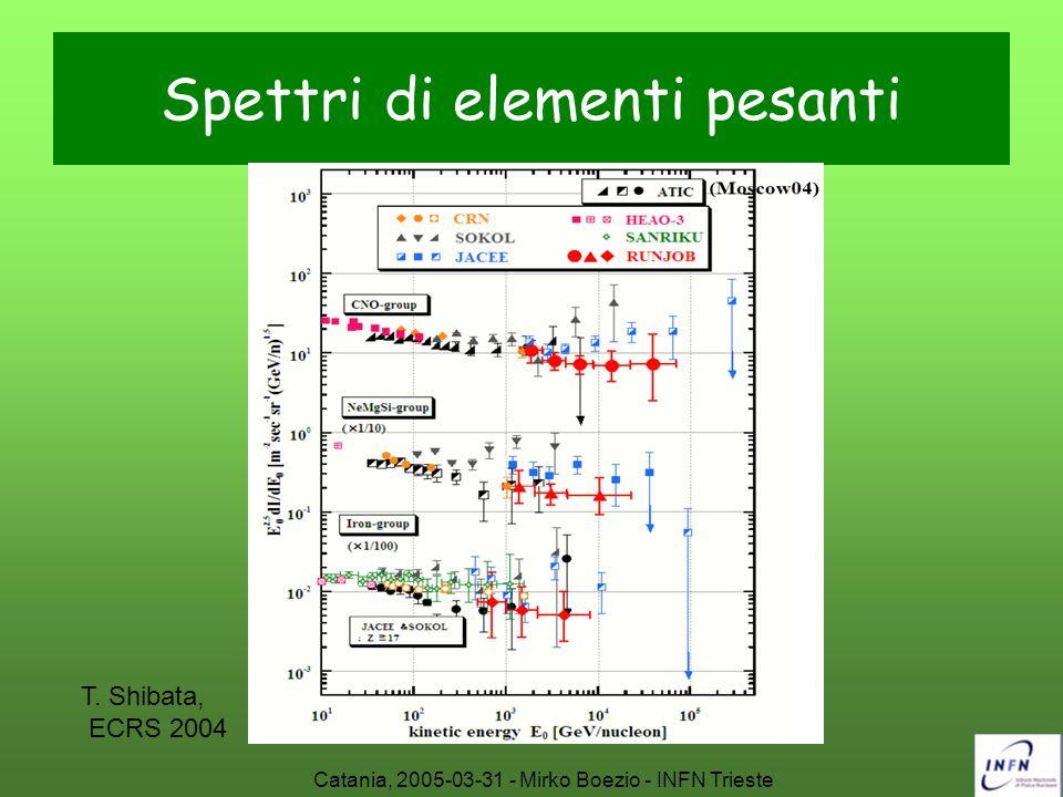 Catania, 2005-03-31 - Mirko Boezio - INFN Trieste Spettri di elementi pesanti T. Shibata, ECRS 2004