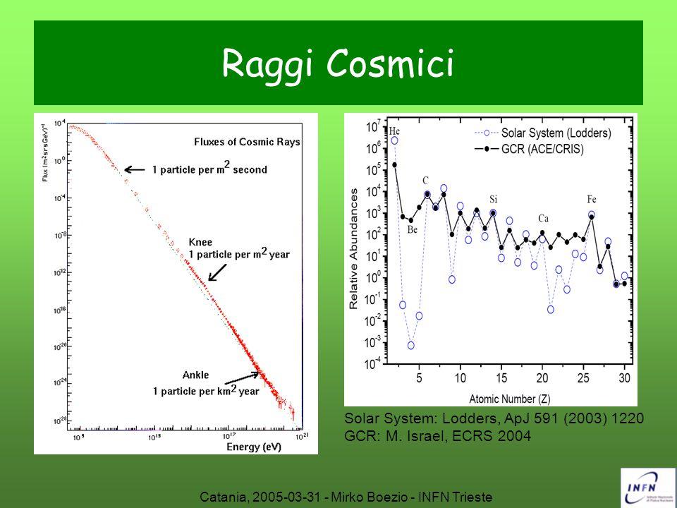 Catania, 2005-03-31 - Mirko Boezio - INFN Trieste Raggi Cosmici Solar System: Lodders, ApJ 591 (2003) 1220 GCR: M. Israel, ECRS 2004