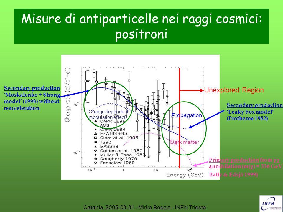 Catania, 2005-03-31 - Mirko Boezio - INFN Trieste Misure di antiparticelle nei raggi cosmici: positroni Unexplored Region Secondary production 'Leaky