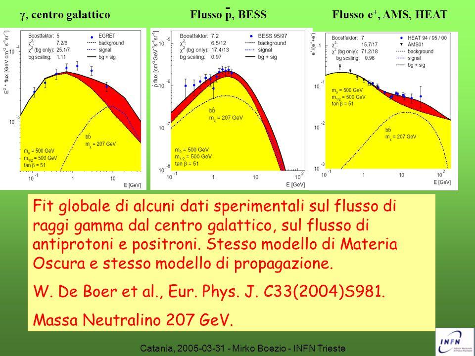 Catania, 2005-03-31 - Mirko Boezio - INFN Trieste γ, centro galattico Flusso p, BESS Flusso e +, AMS, HEAT Fit globale di alcuni dati sperimentali sul