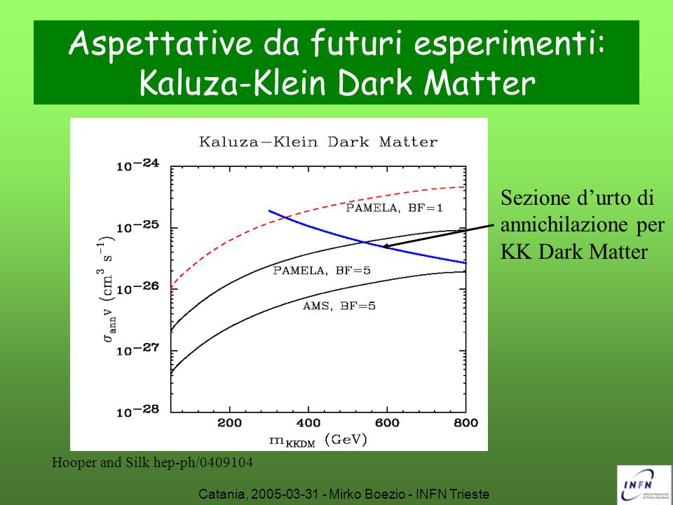 Catania, 2005-03-31 - Mirko Boezio - INFN Trieste Aspettative da futuri esperimenti: Kaluza-Klein Dark Matter Hooper and Silk hep-ph/0409104 Sezione d