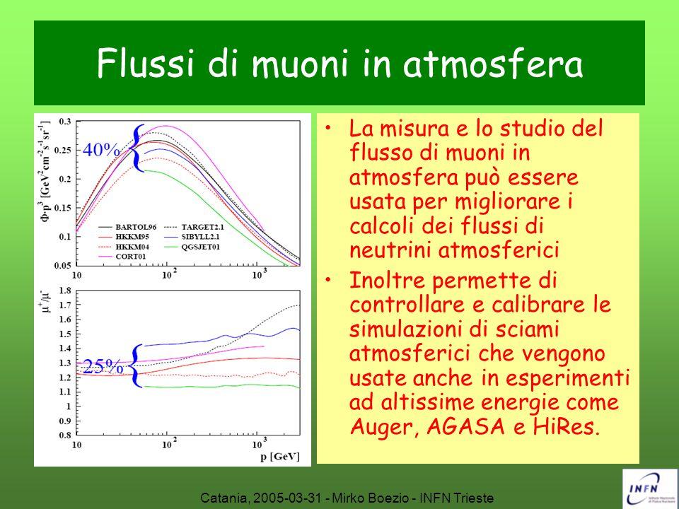 Catania, 2005-03-31 - Mirko Boezio - INFN Trieste Flussi di muoni in atmosfera La misura e lo studio del flusso di muoni in atmosfera può essere usata