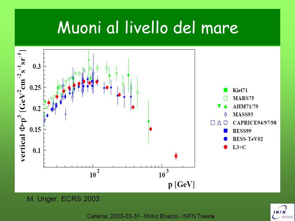 Catania, 2005-03-31 - Mirko Boezio - INFN Trieste Muoni al livello del mare M. Unger, ECRS 2003