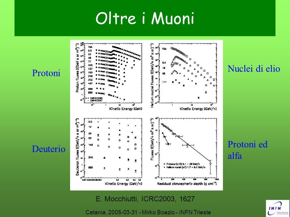 Catania, 2005-03-31 - Mirko Boezio - INFN Trieste Oltre i Muoni Protoni Deuterio Nuclei di elio Protoni ed alfa E. Mocchiutti, ICRC2003, 1627