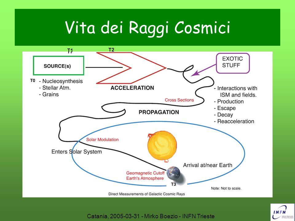 Catania, 2005-03-31 - Mirko Boezio - INFN Trieste Vita dei Raggi Cosmici T1 T2