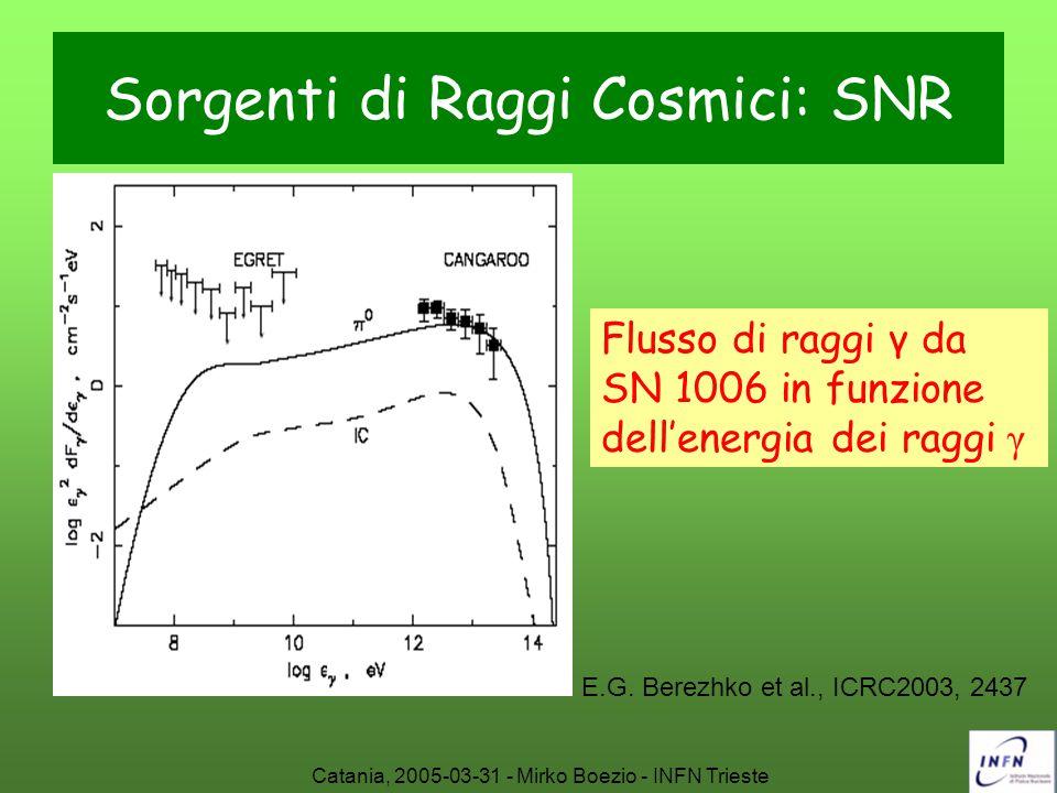 Catania, 2005-03-31 - Mirko Boezio - INFN Trieste Sorgenti di Raggi Cosmici: SNR E.G. Berezhko et al., ICRC2003, 2437 Flusso di raggi γ da SN 1006 in