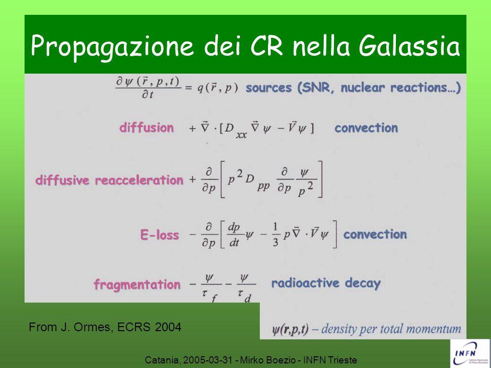 Catania, 2005-03-31 - Mirko Boezio - INFN Trieste Propagazione dei CR nella Galassia From J. Ormes, ECRS 2004