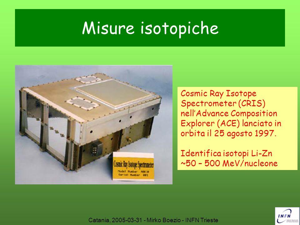 Catania, 2005-03-31 - Mirko Boezio - INFN Trieste Esperimenti futuri: CREAM Cosmic Ray Energetics And Mass (CREAM) è stato progettato per misura la composizione dei raggi cosmici (idrogeno-ferro) da ~10 12 eV fino a 10 15 eV utilizzando ultra long duration baloons.