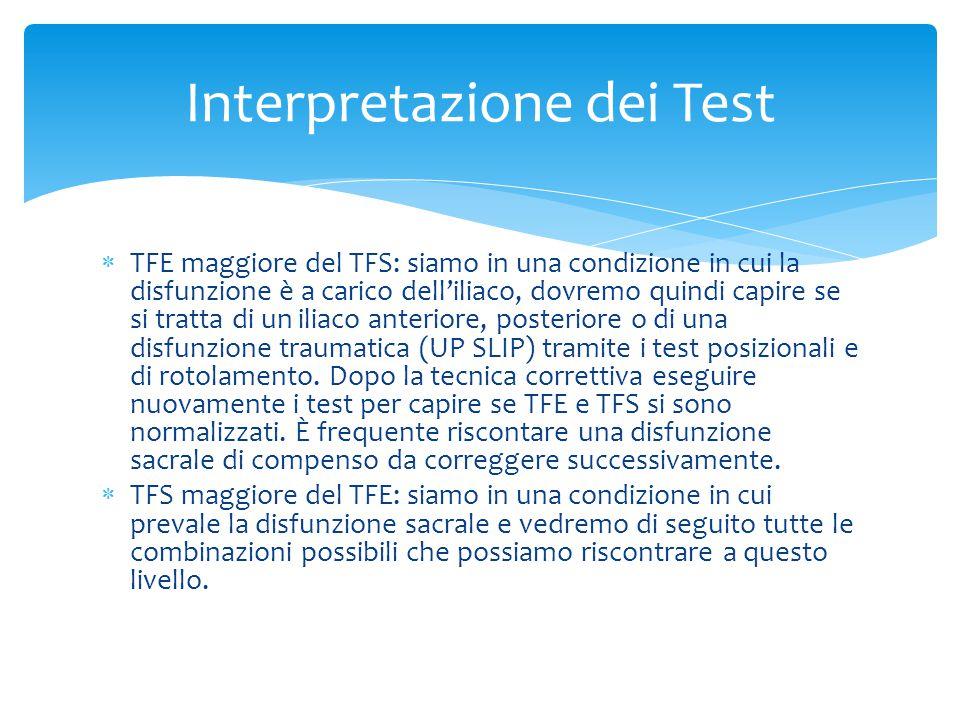  TFE maggiore del TFS: siamo in una condizione in cui la disfunzione è a carico dell'iliaco, dovremo quindi capire se si tratta di un iliaco anteriore, posteriore o di una disfunzione traumatica (UP SLIP) tramite i test posizionali e di rotolamento.