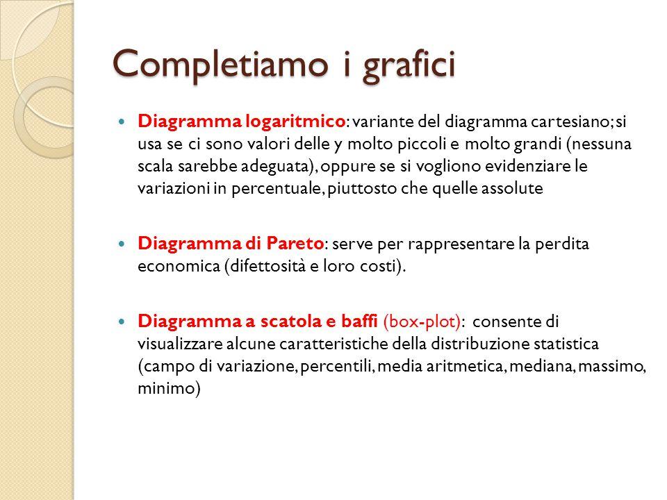 Completiamo i grafici Diagramma logaritmico: variante del diagramma cartesiano; si usa se ci sono valori delle y molto piccoli e molto grandi (nessuna