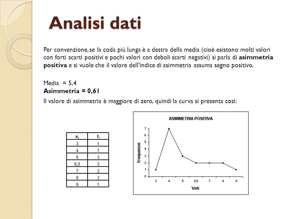 Analisi dati Per convenzione, se la coda più lunga è a destra della media (cioè esistono molti valori con forti scarti positivi e pochi valori con deb