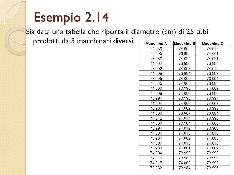 Esempio 2.14 Sia data una tabella che riporta il diametro (cm) di 25 tubi prodotti da 3 macchinari diversi. Macchina AMacchina BMacchina C 74,03074,00