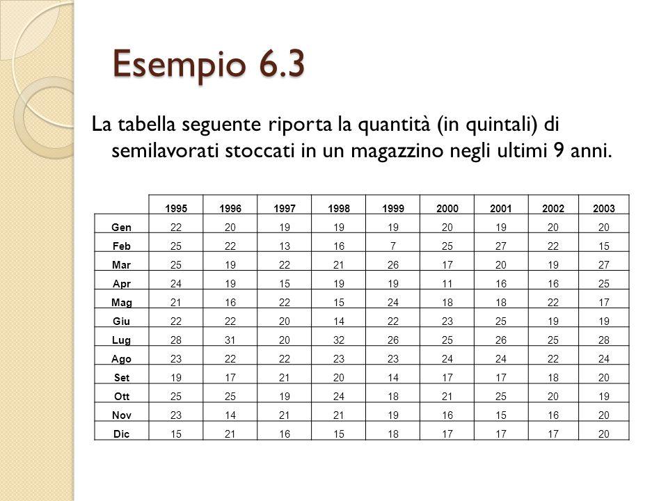 Esempio 6.3 La tabella seguente riporta la quantità (in quintali) di semilavorati stoccati in un magazzino negli ultimi 9 anni. 1995199619971998199920