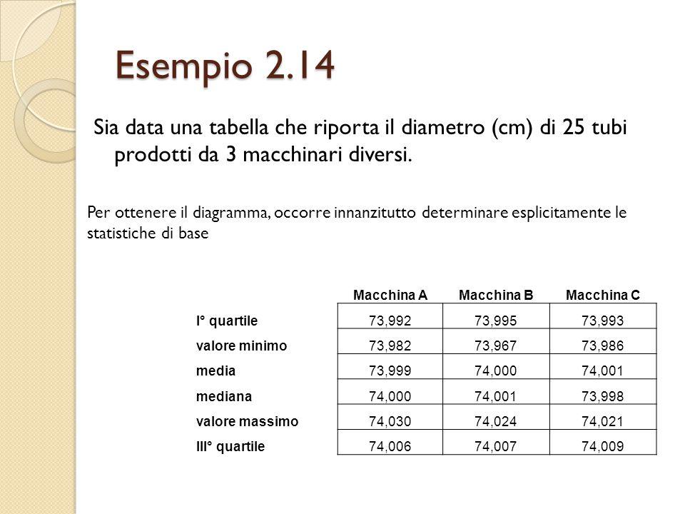 Esempio 2.14 Sia data una tabella che riporta il diametro (cm) di 25 tubi prodotti da 3 macchinari diversi. Per ottenere il diagramma, occorre innanzi