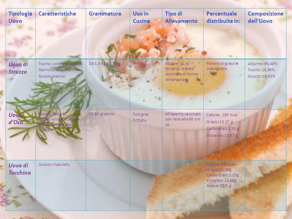 Tipologia Uovo CaratteristicheGrammaturaUso in Cucina Tipo di Allevamento Percentuale distribuita in: Composizione dell'Uovo Uova di Struzzo Tuorlo: c