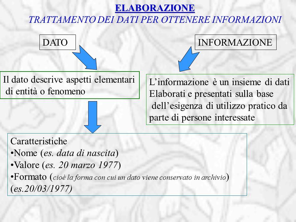 DATOINFORMAZIONE Il dato descrive aspetti elementari di entità o fenomeno L'informazione è un insieme di dati Elaborati e presentati sulla base dell'e