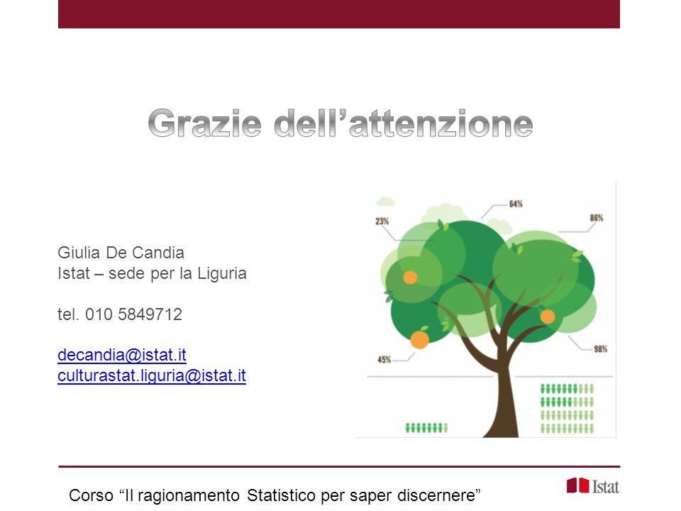 """Giulia De Candia Istat – sede per la Liguria tel. 010 5849712 decandia@istat.it culturastat.liguria@istat.it Corso """"Il ragionamento Statistico per sap"""