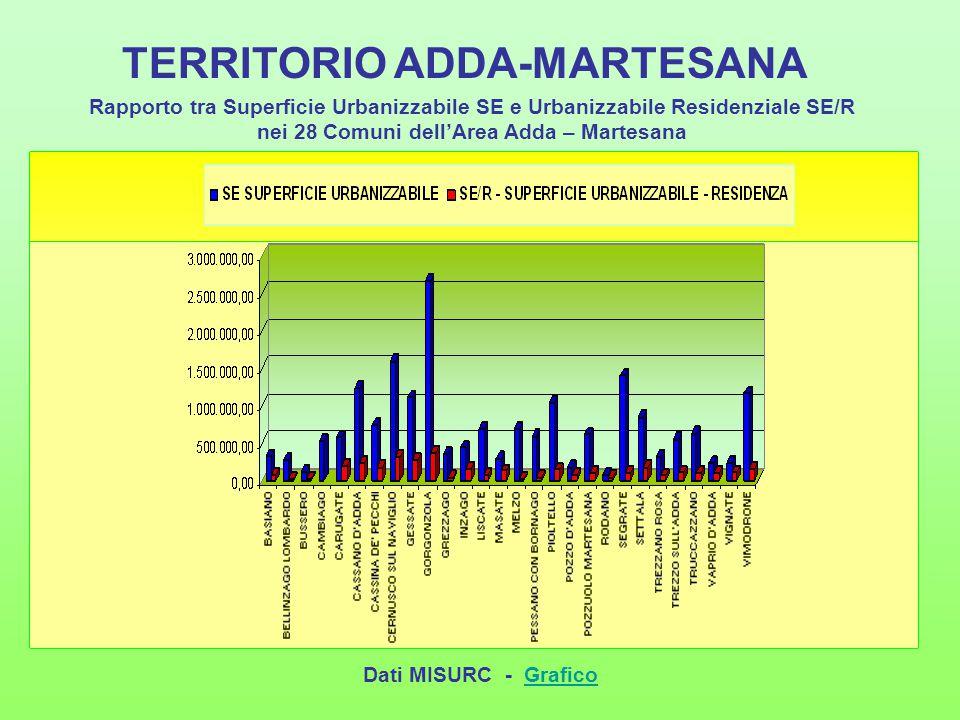 TERRITORIO ADDA-MARTESANA Rapporto tra Superficie Urbanizzabile SE e Urbanizzabile Residenziale SE/R nei 28 Comuni dell'Area Adda – Martesana Dati MIS
