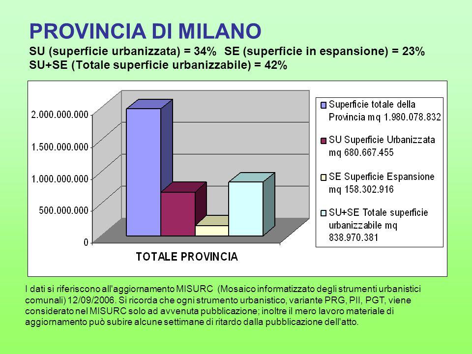 PROVINCIA DI MILANO SU (superficie urbanizzata) = 34% SE (superficie in espansione) = 23% SU+SE (Totale superficie urbanizzabile) = 42% I dati si riferiscono all aggiornamento MISURC (Mosaico informatizzato degli strumenti urbanistici comunali) 12/09/2006.