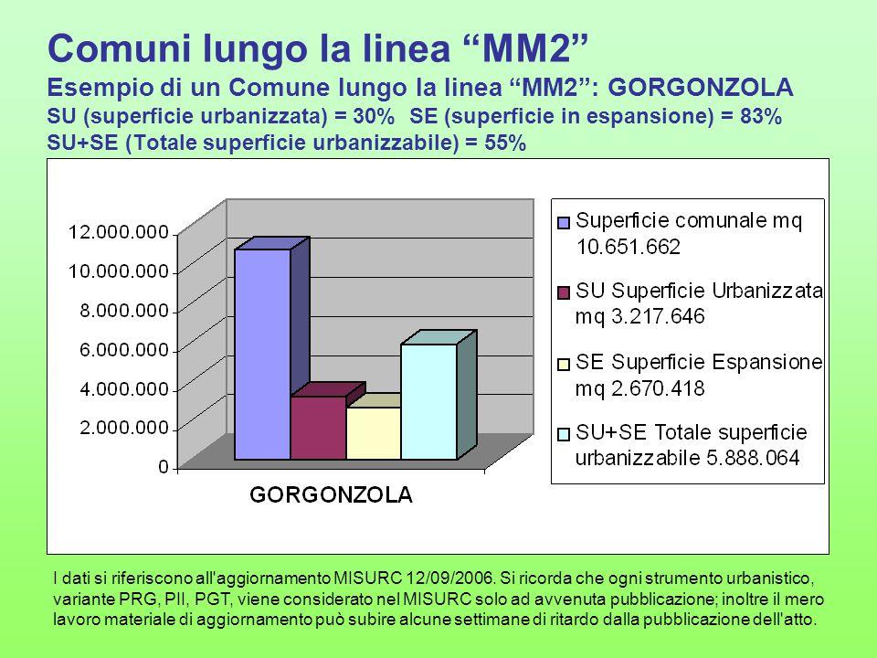 """Comuni lungo la linea """"MM2"""" Esempio di un Comune lungo la linea """"MM2"""": GORGONZOLA SU (superficie urbanizzata) = 30% SE (superficie in espansione) = 83"""