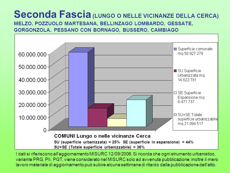 Seconda Fascia (LUNGO O NELLE VICINANZE DELLA CERCA) Esempio di un Comune di seconda fascia: MELZO SU (superficie urbanizzata) = 37% SE (superficie in espansione) = 19% SU+SE (Totale superficie urbanizzabile) = 44% I dati si riferiscono all aggiornamento MISURC 12/09/2006.