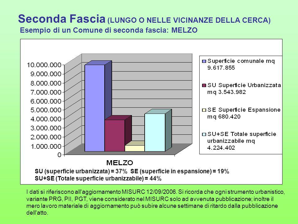 Seconda Fascia (LUNGO O NELLE VICINANZE DELLA CERCA) Esempio di un Comune di seconda fascia: MELZO SU (superficie urbanizzata) = 37% SE (superficie in