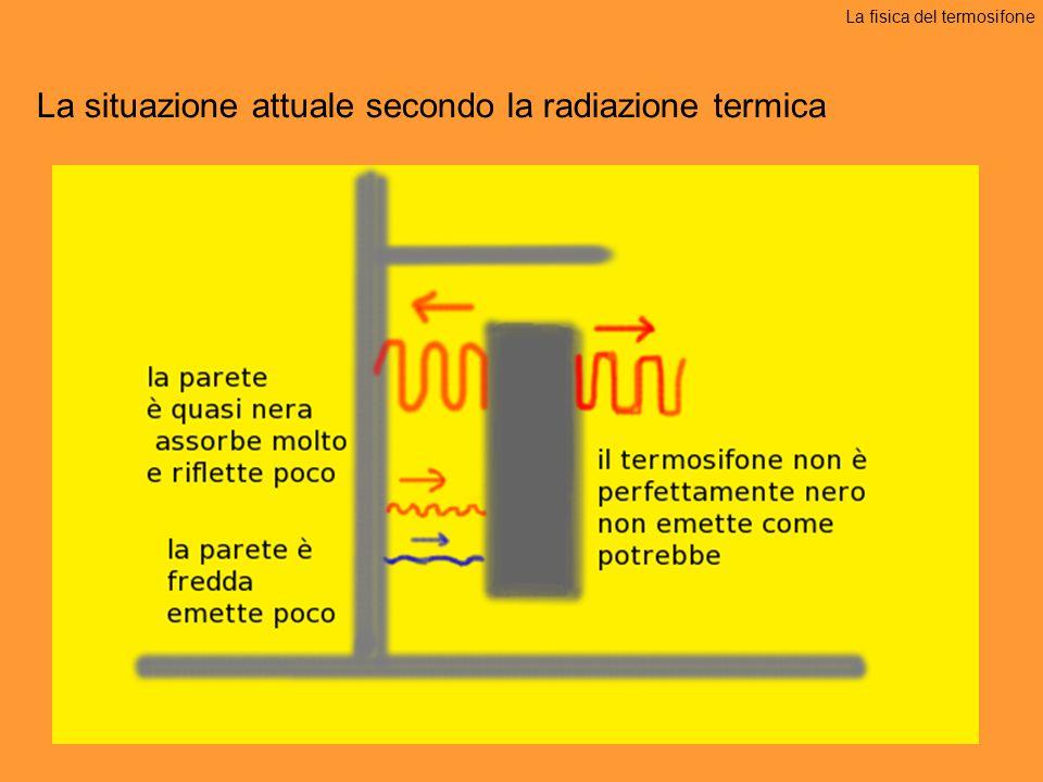 La situazione attuale secondo la radiazione termica La fisica del termosifone