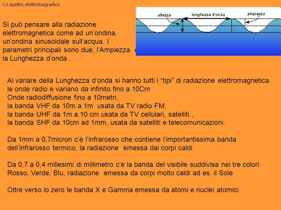 """Al variare della Lunghezza d'onda si hanno tutti i """"tipi"""" di radiazione elettromagnetica le onde radio e variano da infinito fino a 10Cm Onde radiodif"""