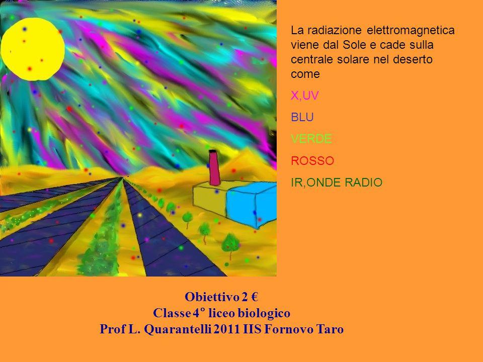 La radiazione elettromagnetica viene dal Sole e cade sulla centrale solare nel deserto come X,UV BLU VERDE ROSSO IR,ONDE RADIO Obiettivo 2 € Classe 4°