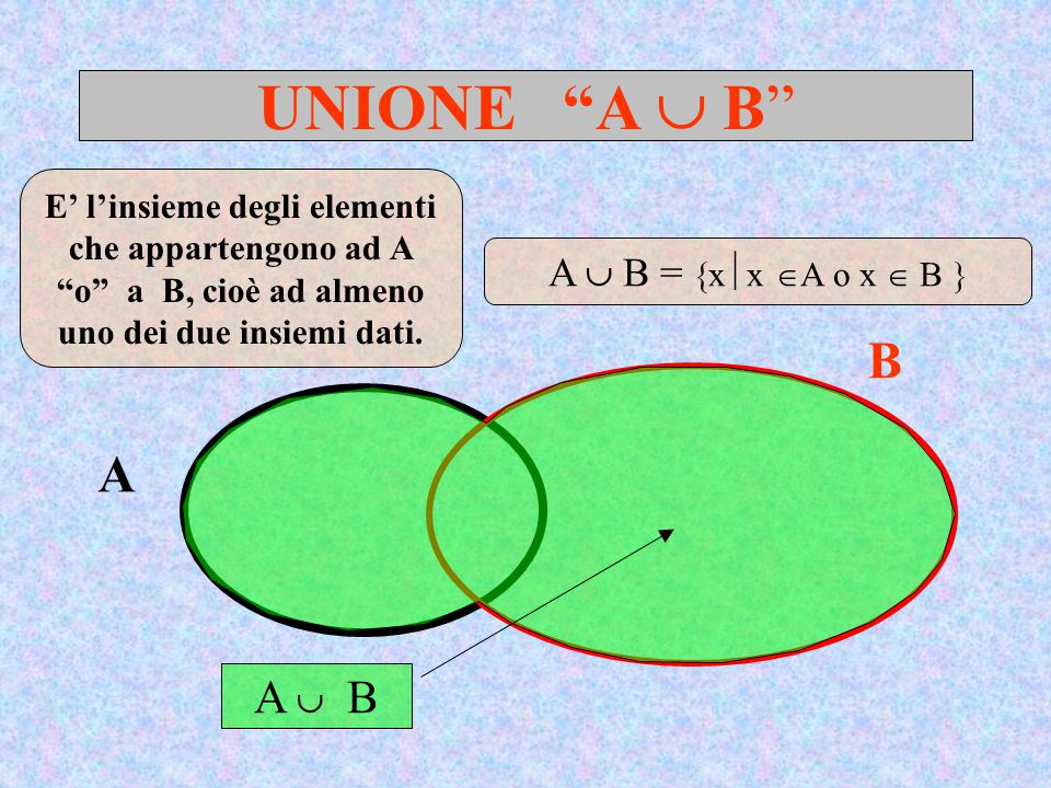 UNIONE A  B A B A  B E' l'insieme degli elementi che appartengono ad A o a B, cioè ad almeno uno dei due insiemi dati.