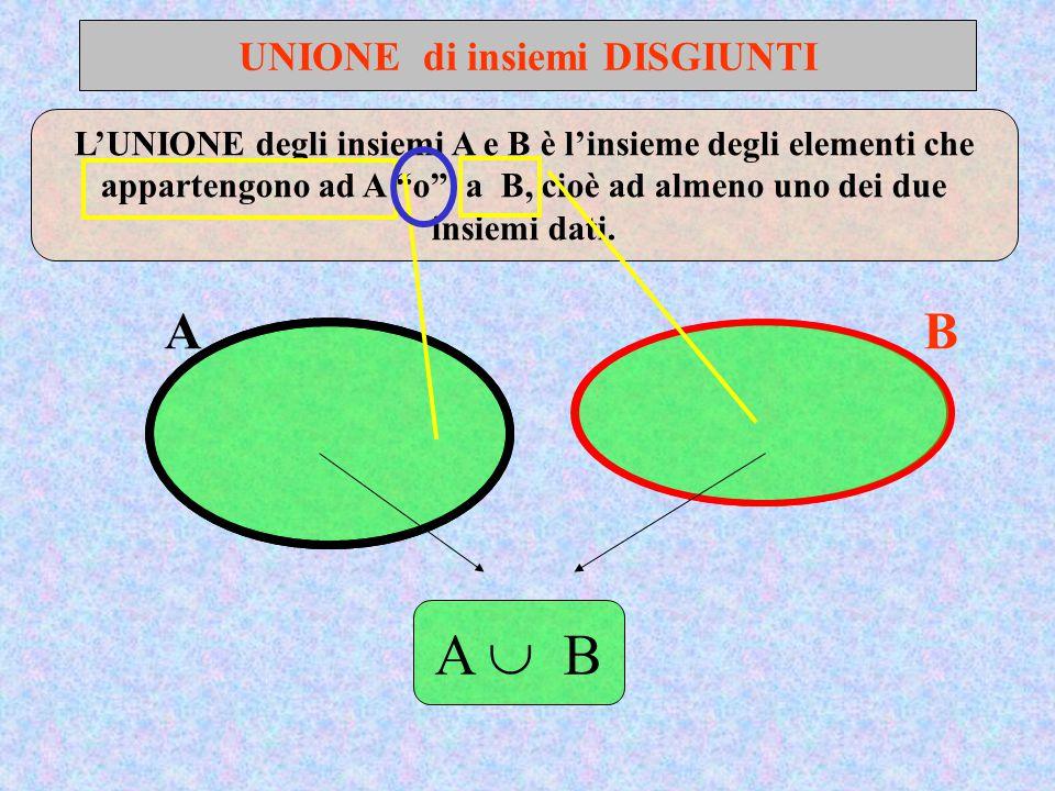 UNIONE di insiemi DISGIUNTI AB L'UNIONE degli insiemi A e B è l'insieme degli elementi che appartengono ad A o a B, cioè ad almeno uno dei due insiemi dati.