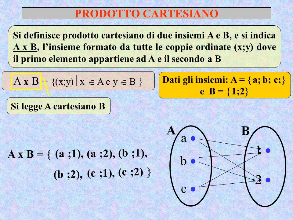 PRODOTTO CARTESIANO Si definisce prodotto cartesiano di due insiemi A e B, e si indica A x B, l'insieme formato da tutte le coppie ordinate (x;y) dove il primo elemento appartiene ad A e il secondo a B A x B =  (x;y)  x  A e y  B  Si legge A cartesiano B Dati gli insiemi: A =  a; b; c;  e B =  1;2  A a  b  c  B 1  2  A x B =  (a ;1), (a ;2), (b ;1), (b ;2), (c ;1), (c ;2) 