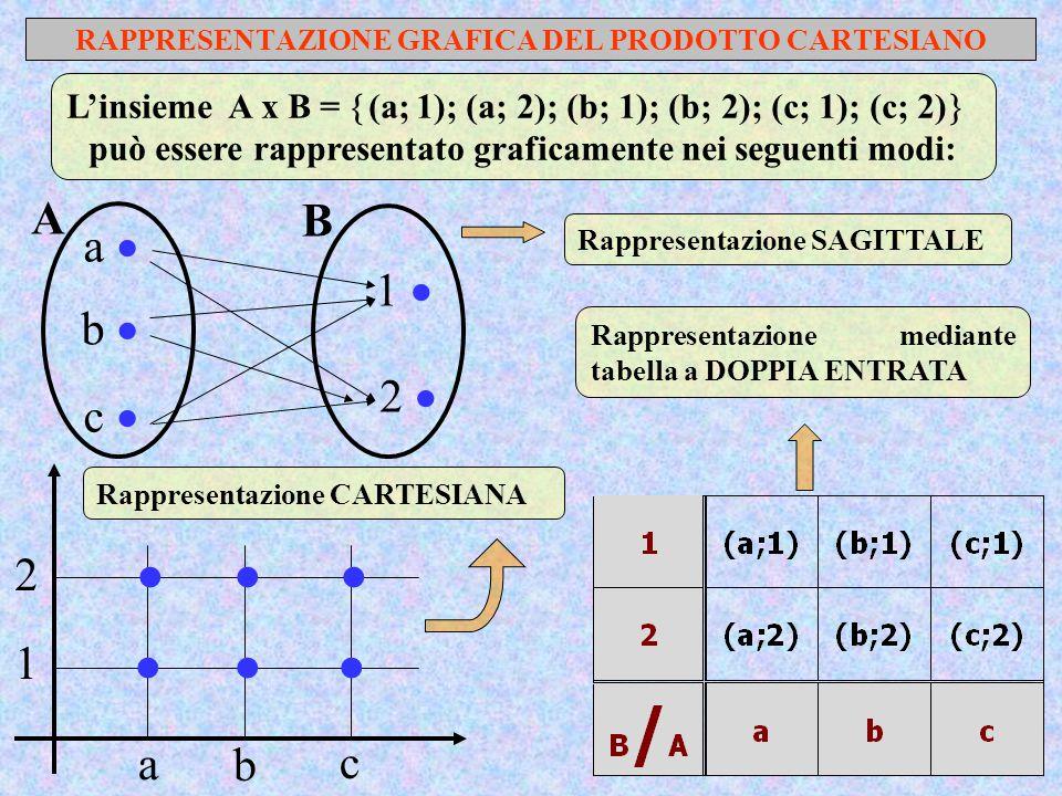 RAPPRESENTAZIONE GRAFICA DEL PRODOTTO CARTESIANO L'insieme A x B =  (a; 1); (a; 2); (b; 1); (b; 2); (c; 1); (c; 2)  può essere rappresentato graficamente nei seguenti modi: A a  b  c  B 1  2  Rappresentazione SAGITTALE Rappresentazione mediante tabella a DOPPIA ENTRATA a b c 1 2       Rappresentazione CARTESIANA