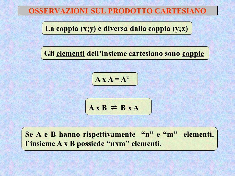 OSSERVAZIONI SUL PRODOTTO CARTESIANO La coppia (x;y) è diversa dalla coppia (y;x) Gli elementi dell'insieme cartesiano sono coppie A x A = A 2 A x B  B x A Se A e B hanno rispettivamente n e m elementi, l'insieme A x B possiede nxm elementi.