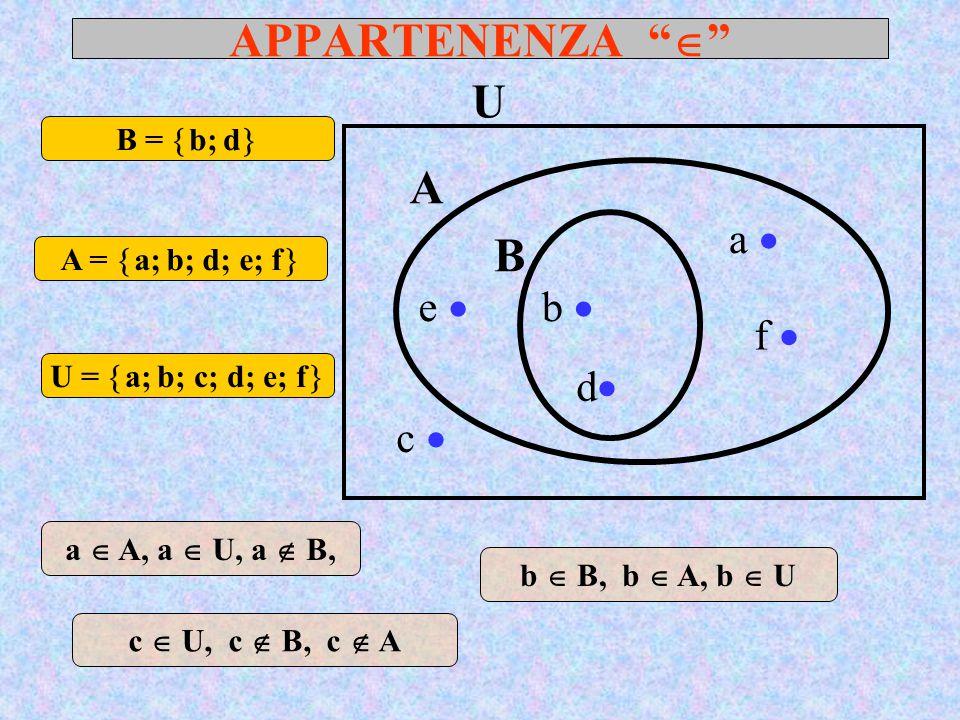 APPARTENENZA  A U a  b  B c  e  dd f  a  A, a  U, a  B, U =  a; b; c; d; e; f  A =  a; b; d; e; f  B =  b; d  b  B, b  A, b  U c  U, c  B, c  A
