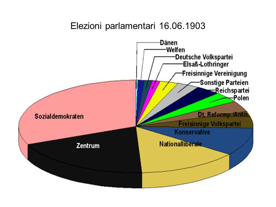 Elezioni parlamentari 16.06.1903
