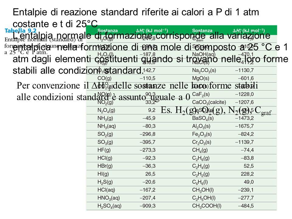 Entalpie di reazione standard riferite ai calori a P di 1 atm costante e t di 25°C L'entalpia normale di formazione corrisponde alla variazione entalp